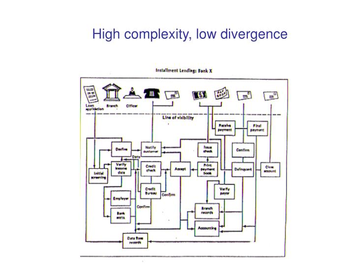 High complexity, low divergence