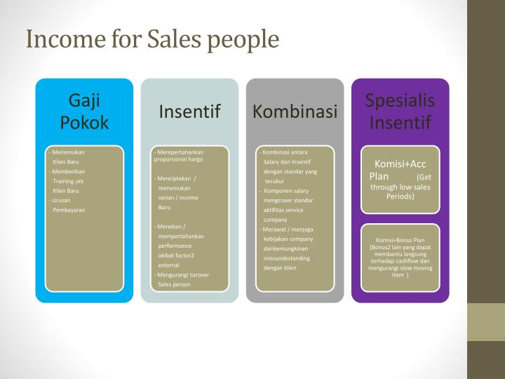 Income for Sales people