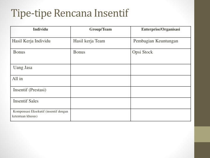 Tipe-tipe Rencana Insentif