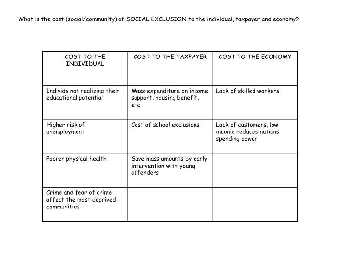 What is the cost (social/community) of SOCIAL EXCLUSION to the individual, taxpayer and economy?
