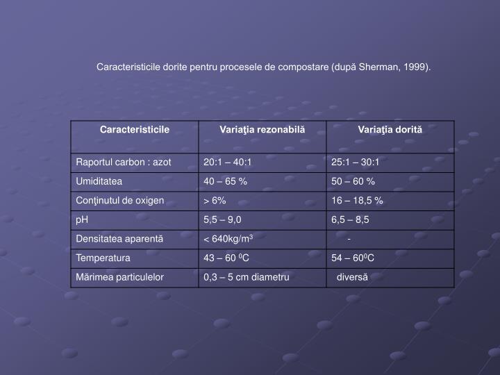 Caracteristicile dorite pentru procesele de compostare (după Sherman, 1999).
