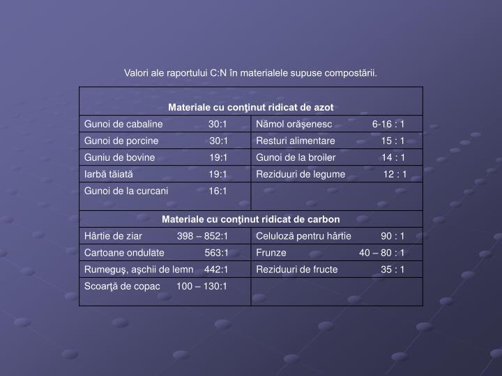 Valori ale raportului C:N în materialele supuse compostării.