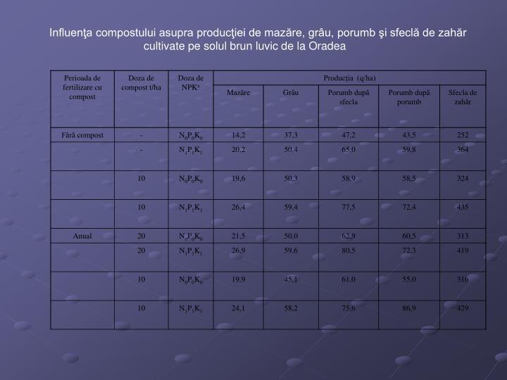 Influenţa compostului asupra producţiei de mazăre, grâu, porumb şi sfeclă de zahăr cultivate pe solul brun luvic de la Oradea