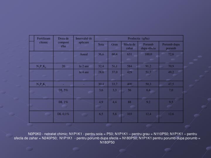 N0P0K0 - netratat chimic; N1P1K1 - pentru soia = P50; N1P1K1 – pentru grau = N110P50; N1P1K1 – pentru sfecla de zahar = N240P50;