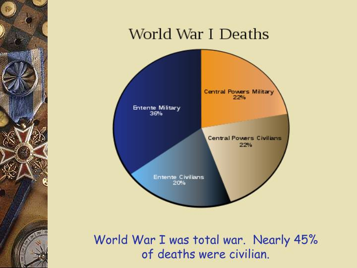 World War I was total war.  Nearly 45% of deaths were civilian.
