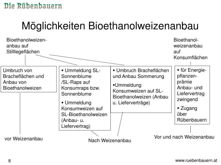 Möglichkeiten Bioethanolweizenanbau