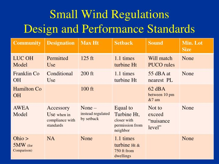 Small Wind Regulations
