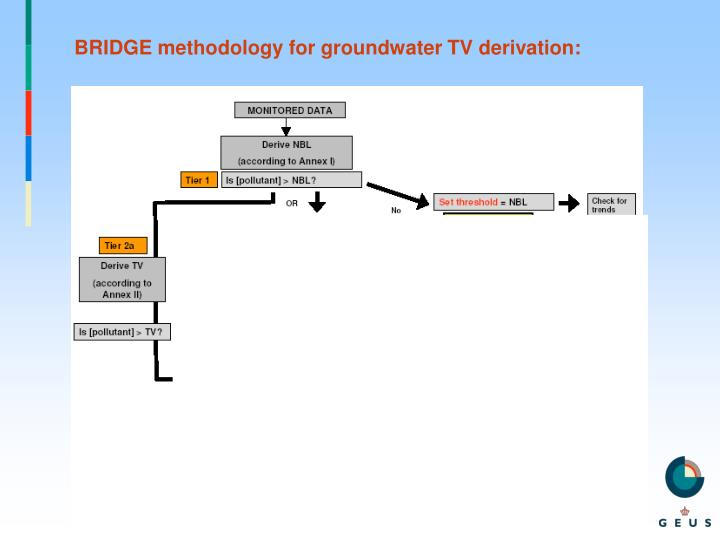 BRIDGE methodology for groundwater TV derivation: