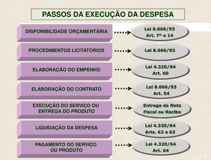 PASSOS DA EXECUÇÃO DA DESPESA