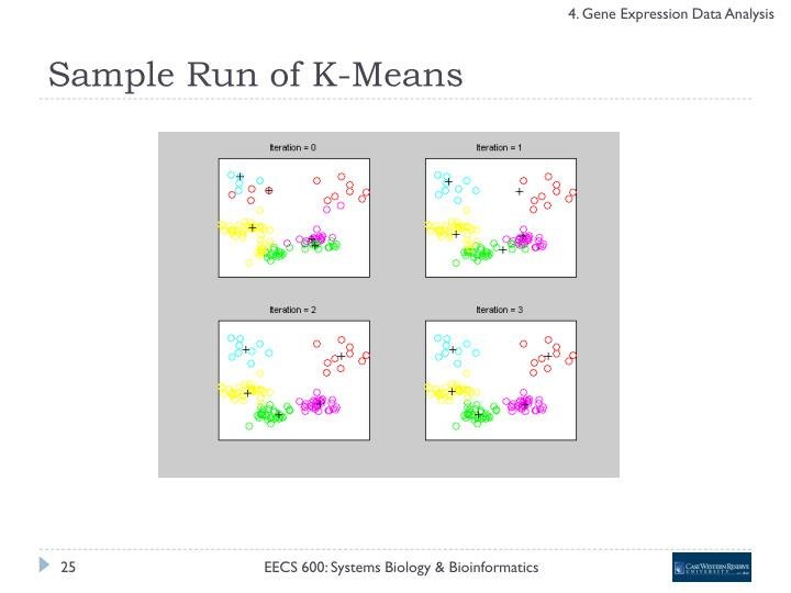 Sample Run of K-Means