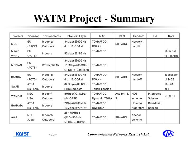 WATM Project - Summary