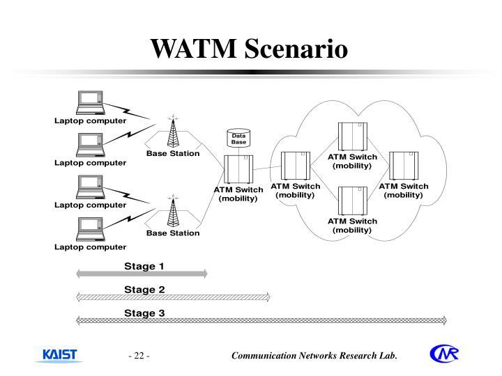 WATM Scenario