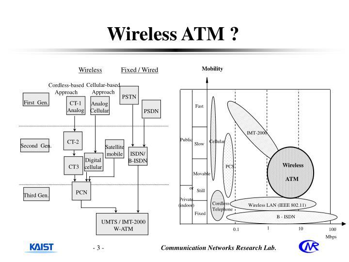 Wireless ATM ?