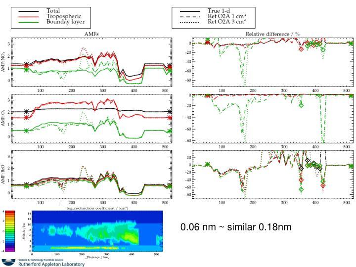 0.06 nm ~ similar 0.18nm