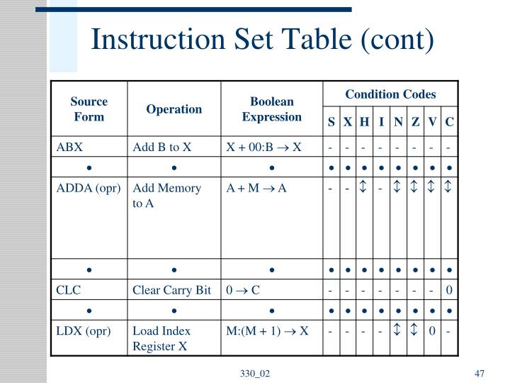 Instruction Set Table (cont)
