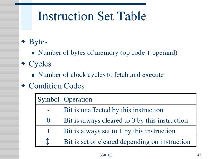 Instruction Set Table