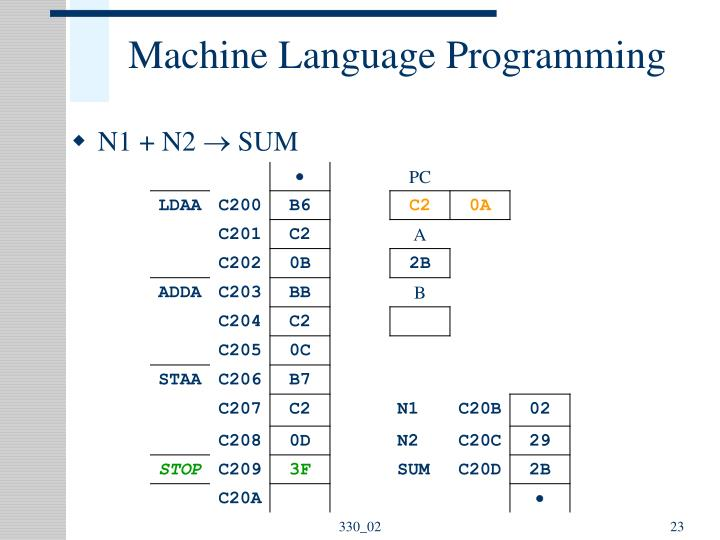 Machine Language Programming