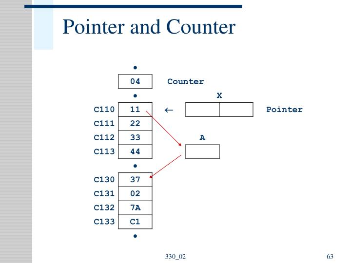 Pointer and Counter
