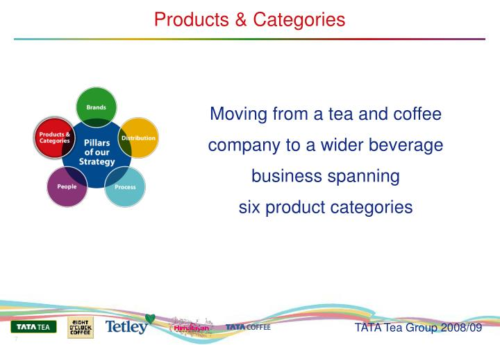 Products & Categories