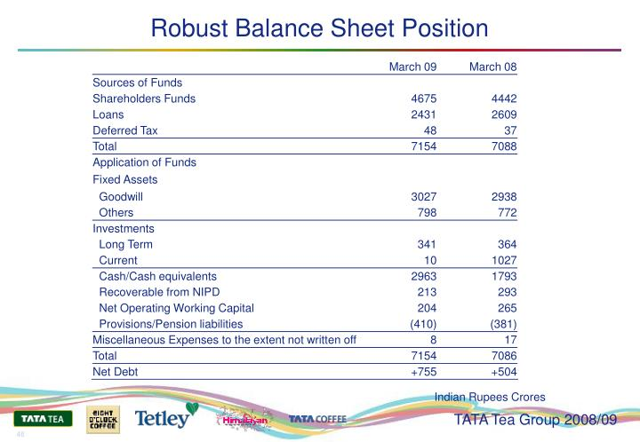 Robust Balance Sheet Position