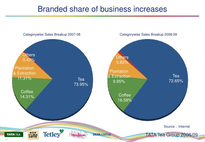 Branded share of business increases