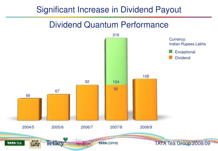 Significant Increase in Dividend Payout