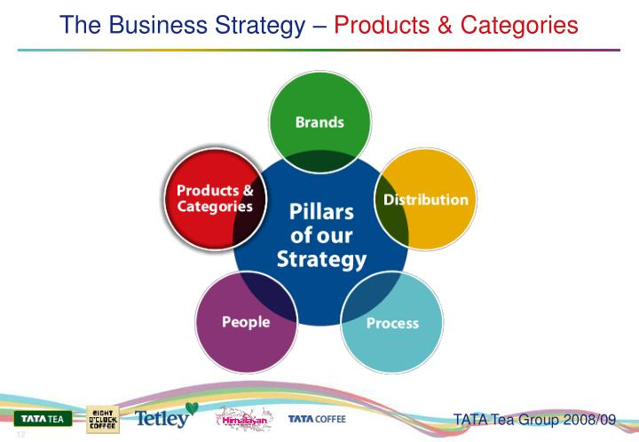 The Business Strategy –