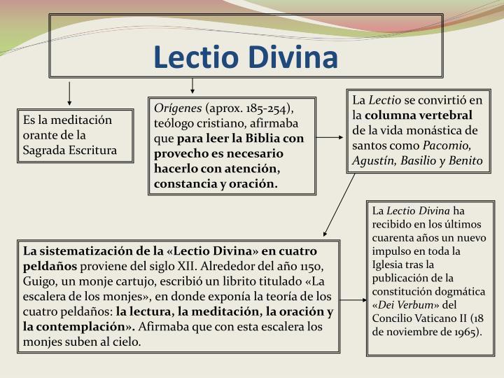 Lectio