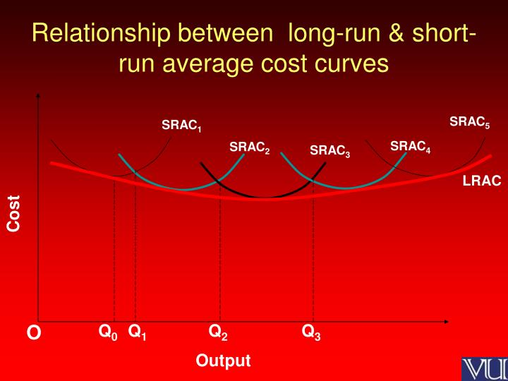 Relationship between long run short run average cost curves