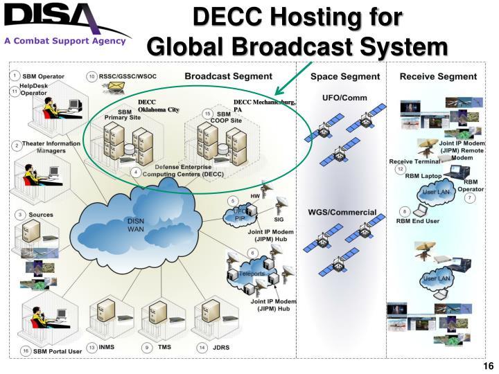 DECC Hosting for