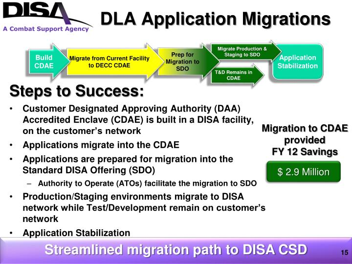 DLA Application Migrations