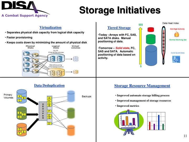 Storage Initiatives