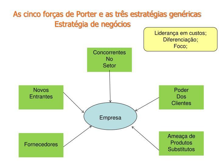As cinco forças de Porter e as três estratégias genéricas
