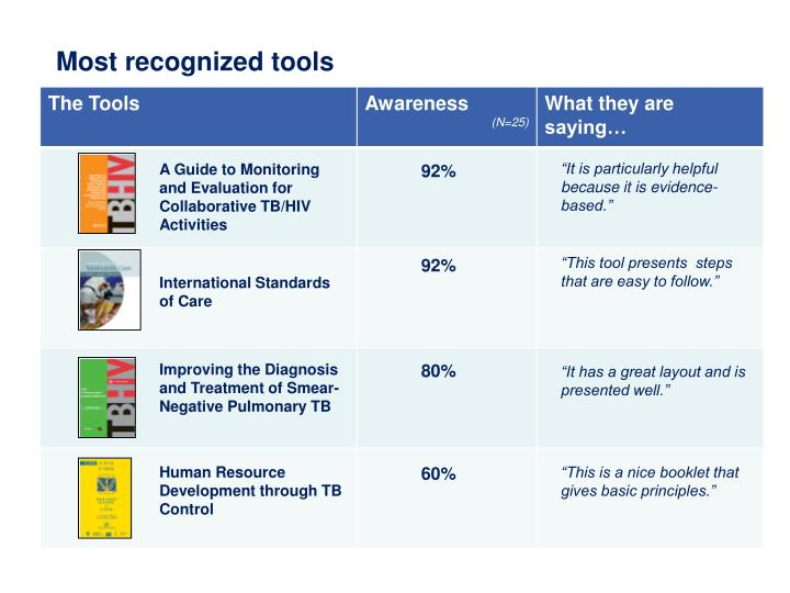 Most recognized tools