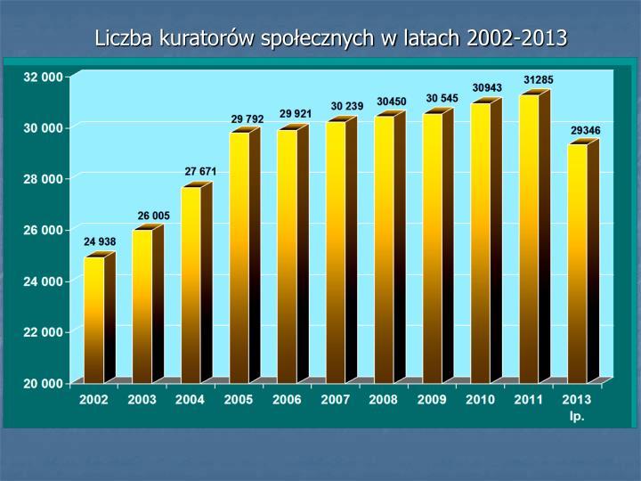 Liczba kuratorów społecznych w latach 2002-2013