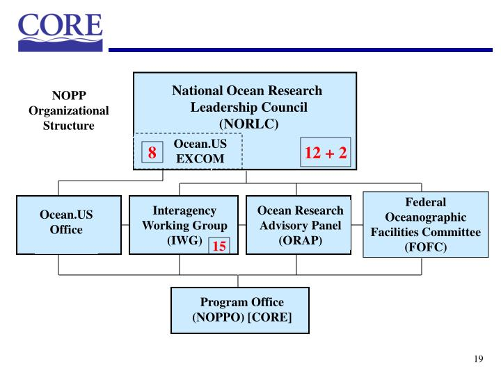National Ocean Research