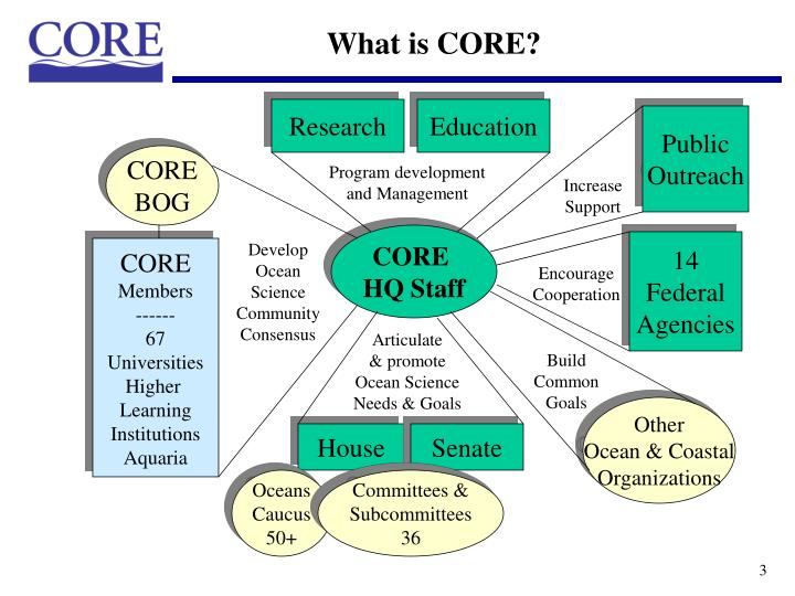 What is CORE?