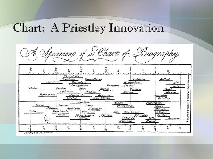 Chart:  A Priestley Innovation