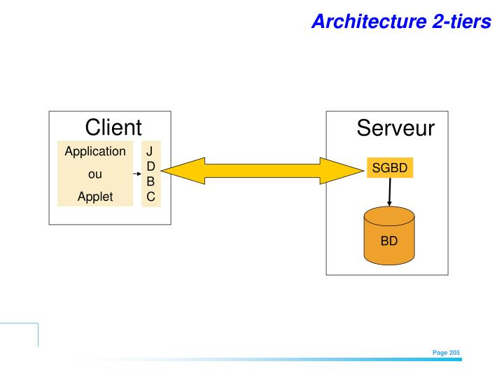 Architecture 2-tiers