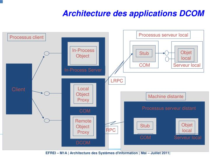 Architecture des applications DCOM