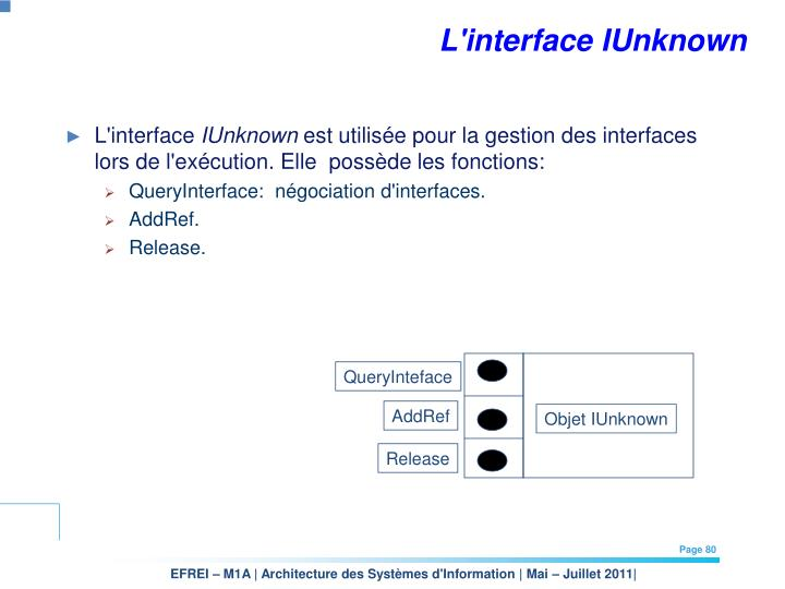 L'interface IUnknown
