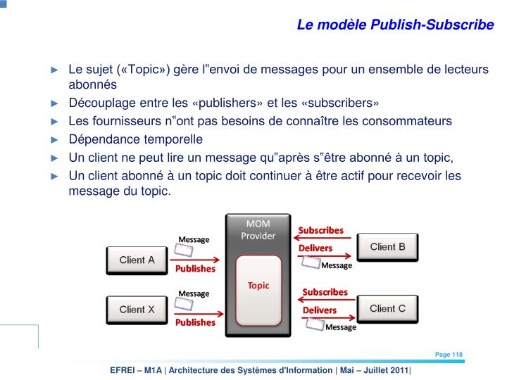 Le modèle Publish-Subscribe