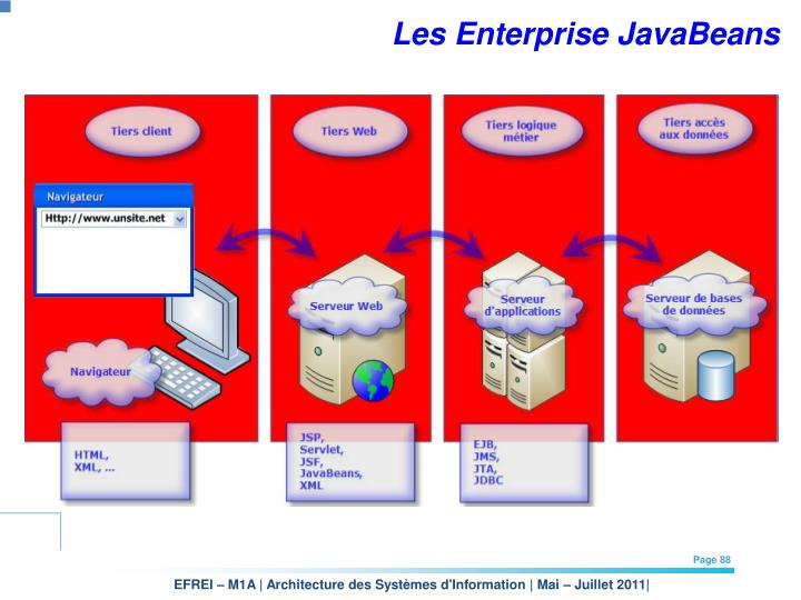 Les Enterprise JavaBeans