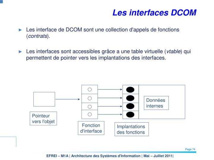 Les interfaces DCOM