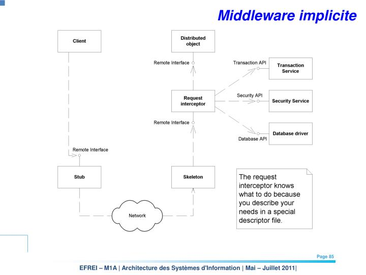 Middleware implicite