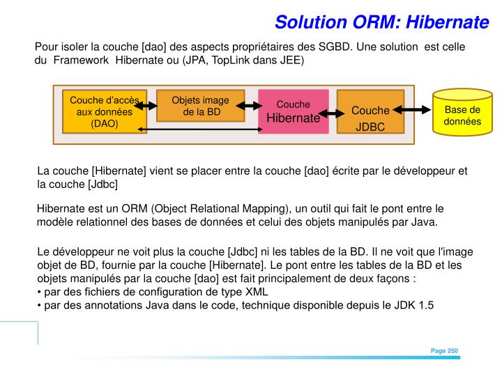 Solution ORM: Hibernate