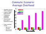 commute scenario average overhead