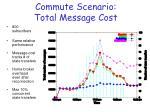 commute scenario total message cost