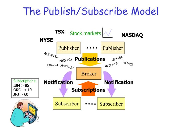 The publish subscribe model