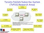 toronto publish subscribe system topss research areas